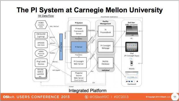 CMU_integration_flows