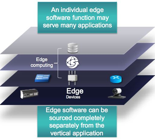 IOT_Ref_Model_Edge