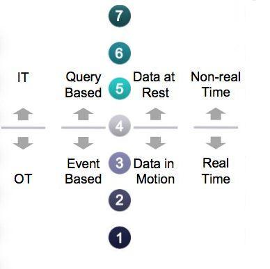 IOT_Ref_Model_OT_IT