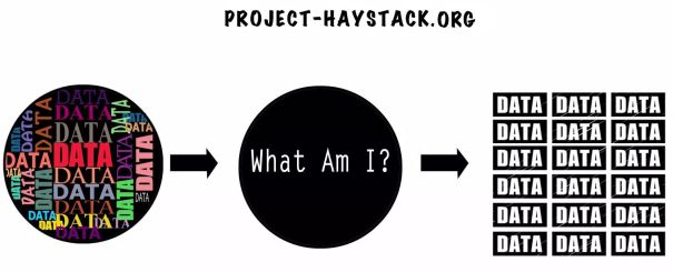 Project Haystack is an open source initiative to streamline working with data from the Internet of Things. We standardize semantic data models and web services with the goal of making it easier to unlock value from the vast quantity of data being generated by the smart devices that permeate our homes, buildings, factories, and cities. Applications include automation, control, energy, HVAC, lighting, and other environmental systems.