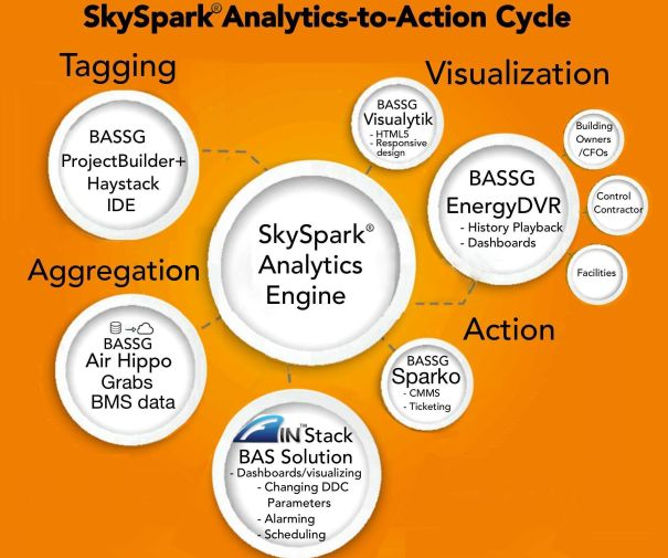 Four major data challenges are inherent in forging a Buildings IoT platform: aggregation, tagging, visualization and triggering the right action. The SkySpark Ecosystem, including BASSG, has solutions for each of these phases delivering a robust 'whole product' platform for building operational analytics.