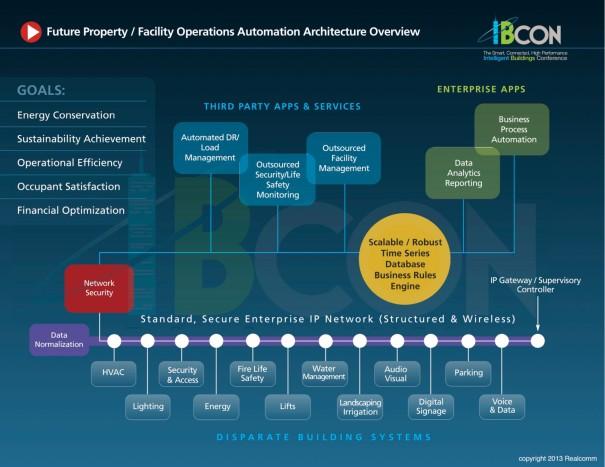 Facility Operations Automation 2012.jpeg
