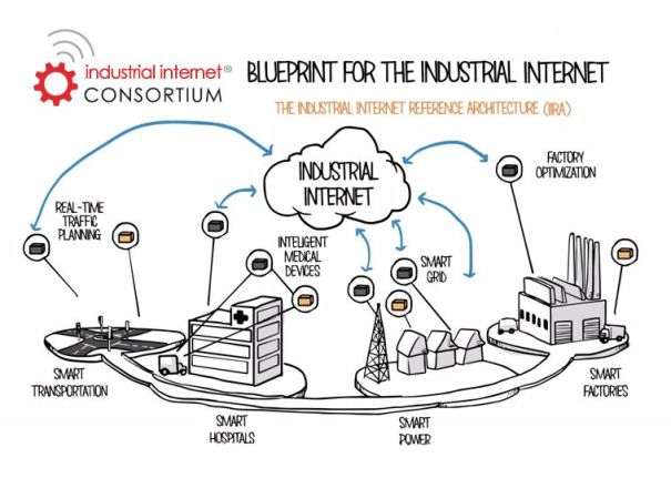 """The Buildings IoT is so far past the """"Blueprint"""" stage that it would be illogical for the Industrial Internet Consortium to include 'Smart Buildings' in this round of publicity for the IIRA. But, leaving them off 'the map' is also a glaring omission.  Click on the image to see the 'explainer' video from Real Time Innovations (RTI inc.)."""