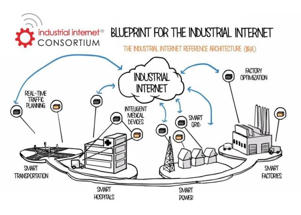 "The Buildings IoT is so far past the ""Blueprint"" stage that it would be illogical for the Industrial Internet Consortium to include 'Smart Buildings' in this round of publicity for the IIRA. But, leaving them off 'the map' is also a glaring omission.  Click on the image to see the 'explainer' video from Real Time Innovations (RTI inc.)."
