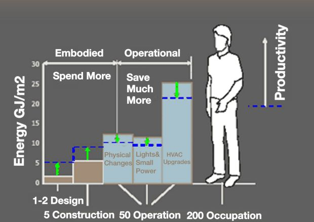 Embodied, operational energy and the opportunity for productivity gains in an office. (A graphic attributed to Amory Lovins/Rocky Mountain Institute, circa 2000.)