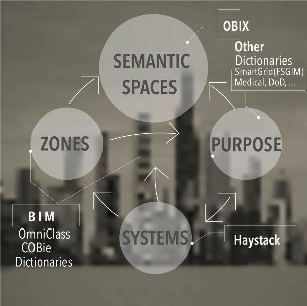 Semantic Web Definition and OBIX example