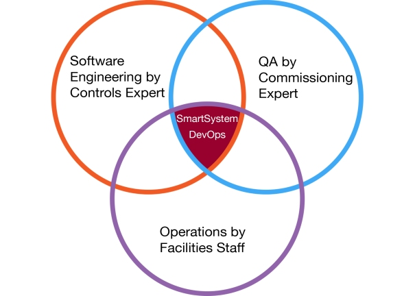 DevOps_Buildings1